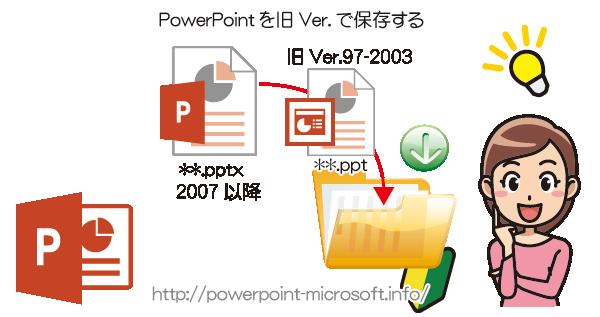 PowerPointの旧バージョンで開けるように保存する