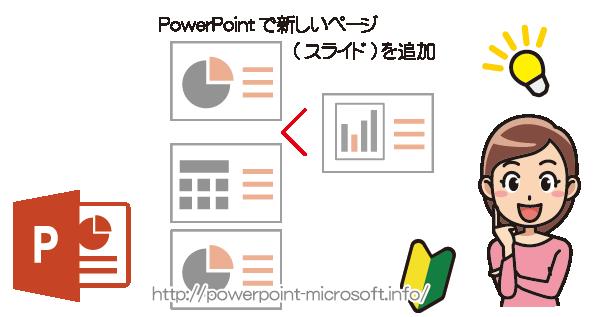 PowerPointに新しいページ(スライド)を追加/挿入