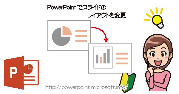 PowerPointのスライドのレイアウトを変更