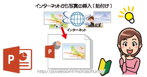 PowerPointにインターネット上から画像を挿入/貼付け