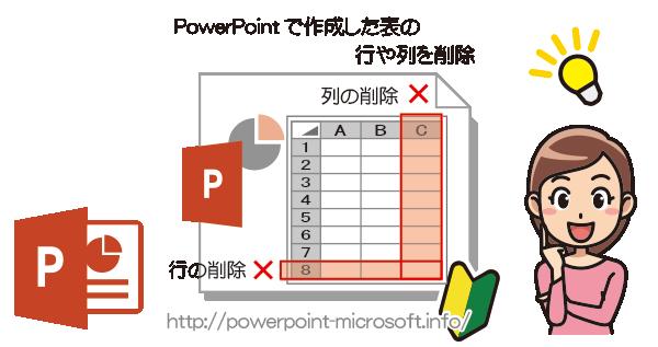 PowerPointで作成した表の行や列を削除する方法