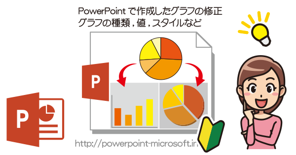 PowerPointでグラフの修正(種類・スタイル・数値・凡例)